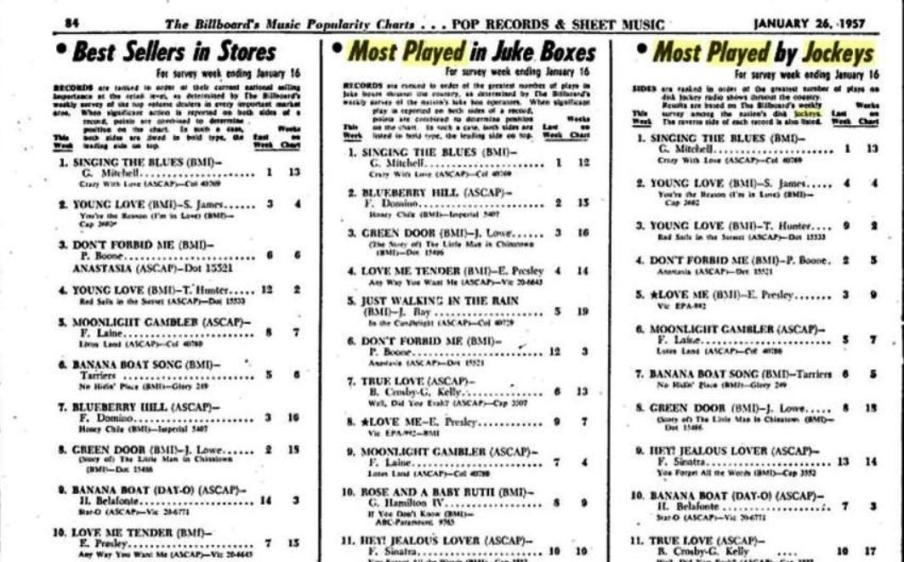 ... of Billboard magazine on line, Here is a look at these three charts