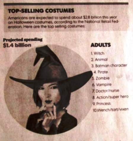 Top Ten Best Selling Adult Halloween Costumes