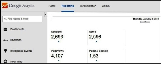 ElvisBlog Results on Google Analytics