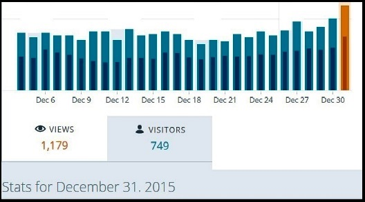 ElvisBlog Dec 2015 Site Stats