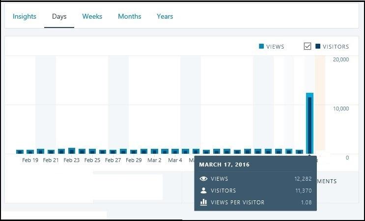 ElvisBlog March 17,2016 Stats